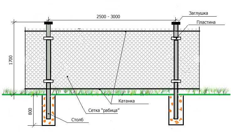 Структура забора из сетки рабица